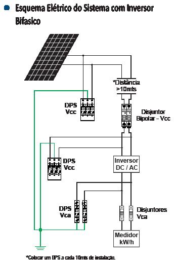 DPS CORR. CONTINUA 500VDC CLAII - Soprano